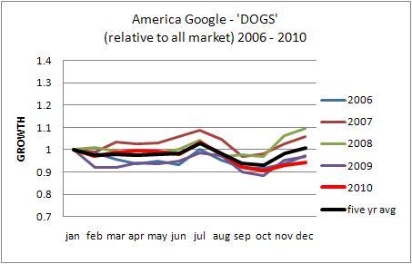 Uk Dog Ownership Trend