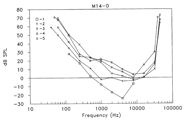 Frequency Of A Sound That Humans And Dogs Can Hear