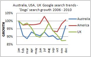 Dogs Industry Long Term Online Search Trends Australia