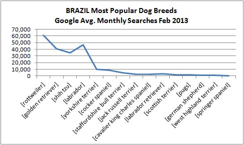 brazil dog breed popularity 2013