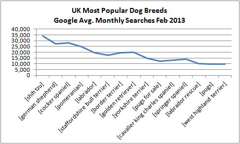 UK dog breed popularity 2013