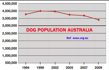 Dog Ownership Trends