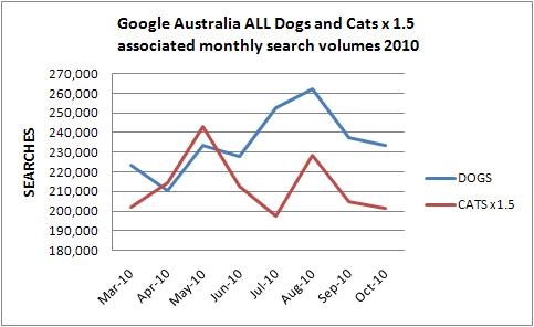 cats australia online demand