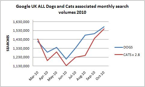 cats UK online demand