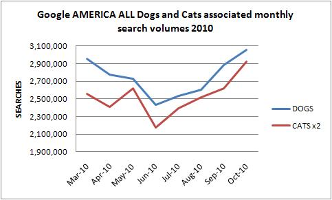cats USA America online demand