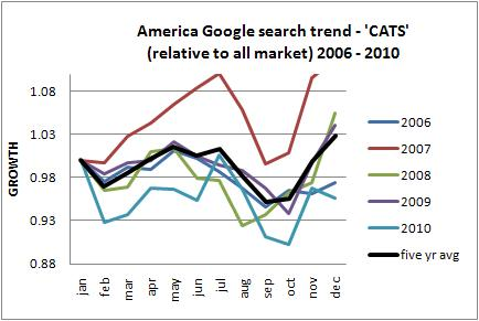 cats america long term trends