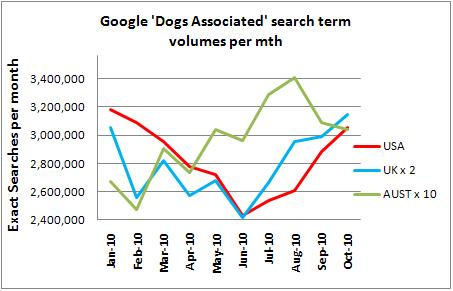Dog Industry search America UK Australia 2010
