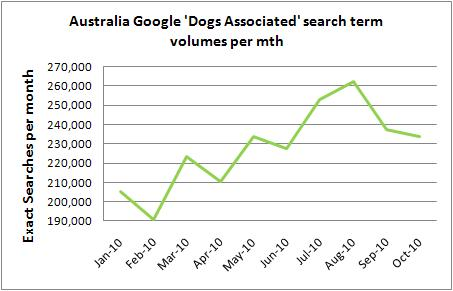 Australia Dog industry searches 2010