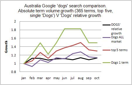 Australia Dog term growth comparison