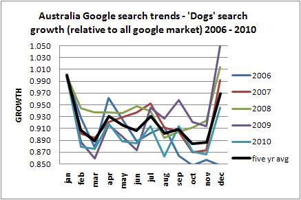 Australia dog long term trend