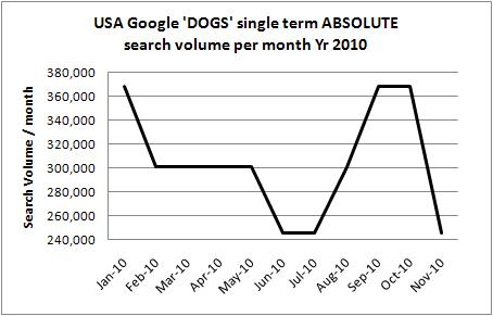America USA dog absolute volume trend 2010