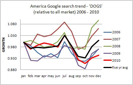 America USA dog industry long term trend