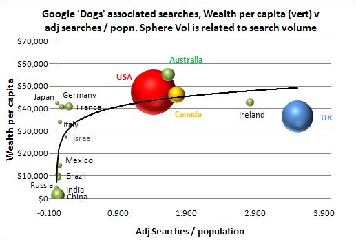 global dog ematrix trend 2010
