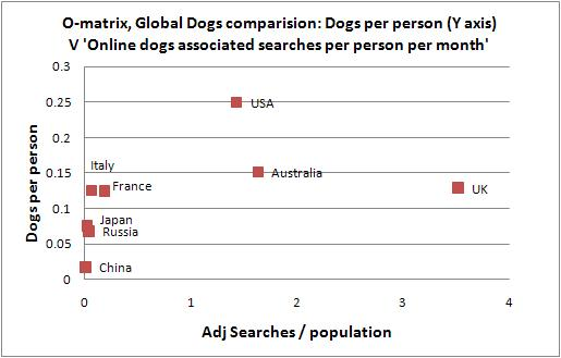 real world dog population v online search trends 2010