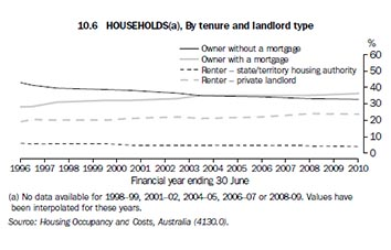 House ownership Australia